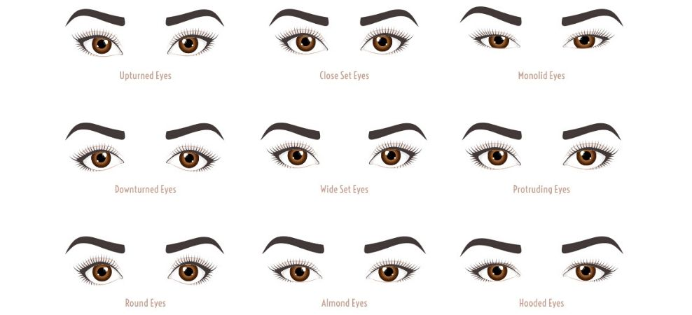 Eye Shapes and Appropriate Colours - Makeup Fundamentals | Manicare